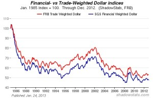 Financial verses Trade Weighted Dollar
