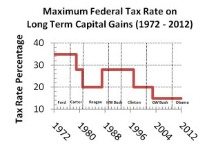 Maximum_Federal_Tax_Rate_on_Long_Term_Capital_Gains_(1972_-_2012)