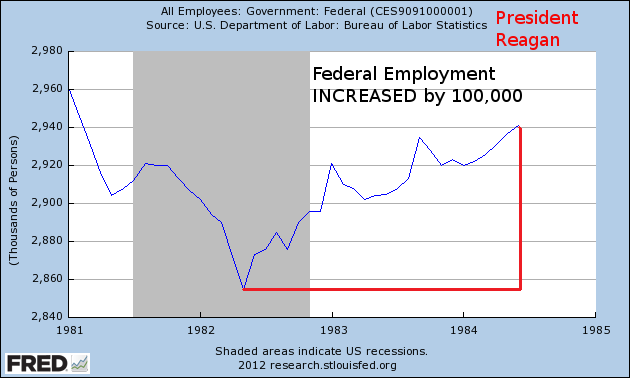 federal-employment-1981-1984-Reagan
