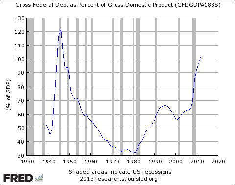 Gross Federal Debt relative to GDP