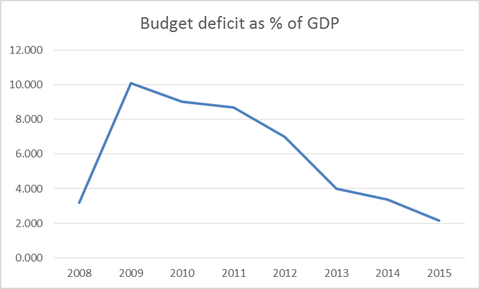 Deficit Aug 13