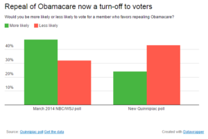 Poll on Repealing Obamacare